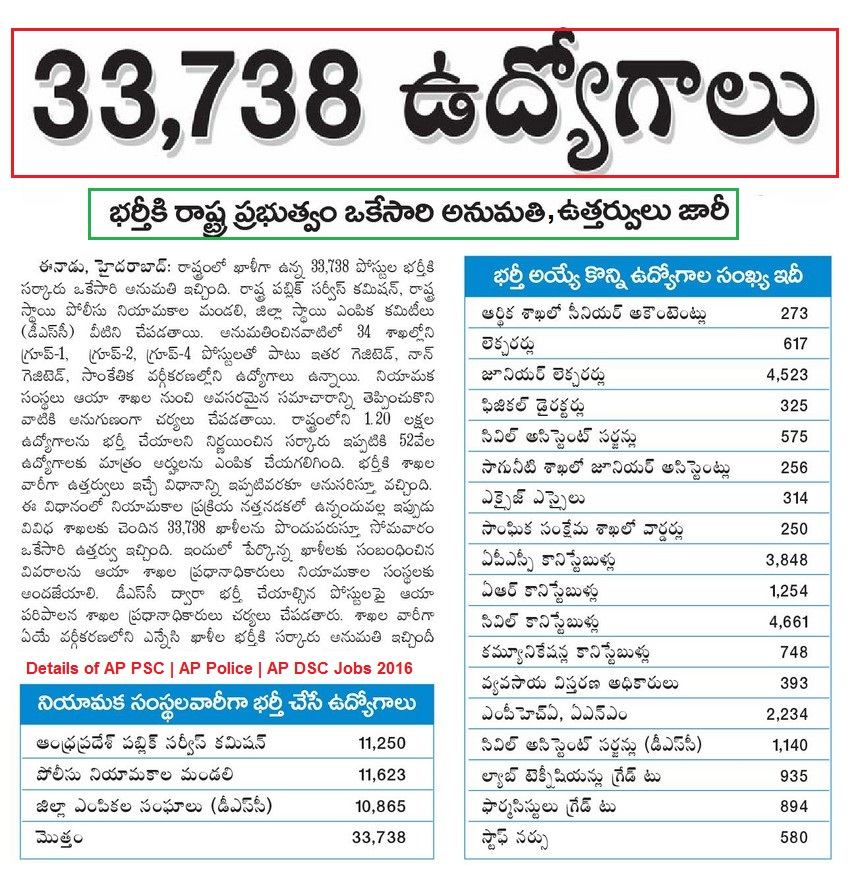 Andhra Pradesh State 33738 Government Posts Direct