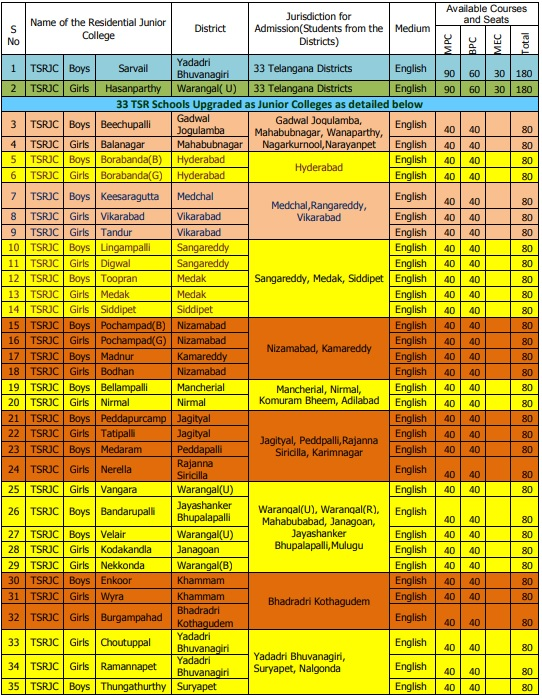 TSRJC-Admissions-Seats-Availability-College-Wise